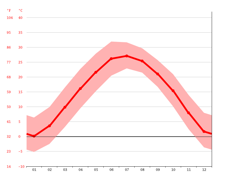 Temperature graph, Mengzhou