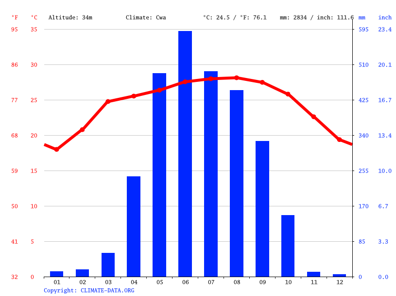 Climate graph // Weather by Month, Dhubri