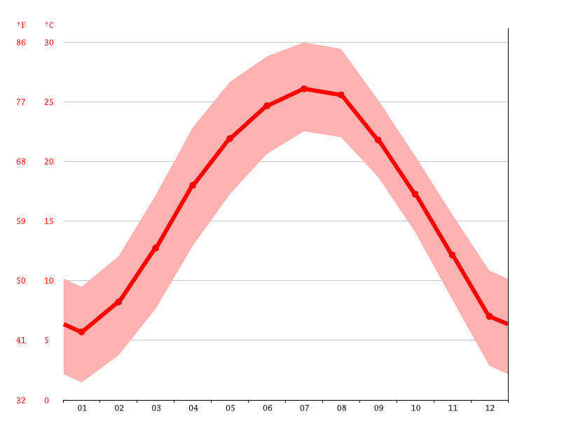 Temperature graph, Mianyang