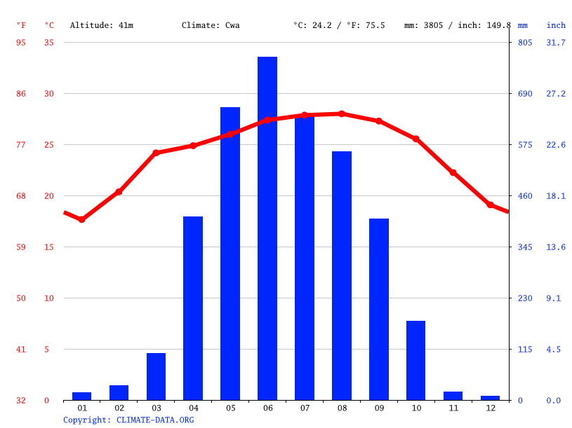 Climograph // Weather by Month, Goalpara