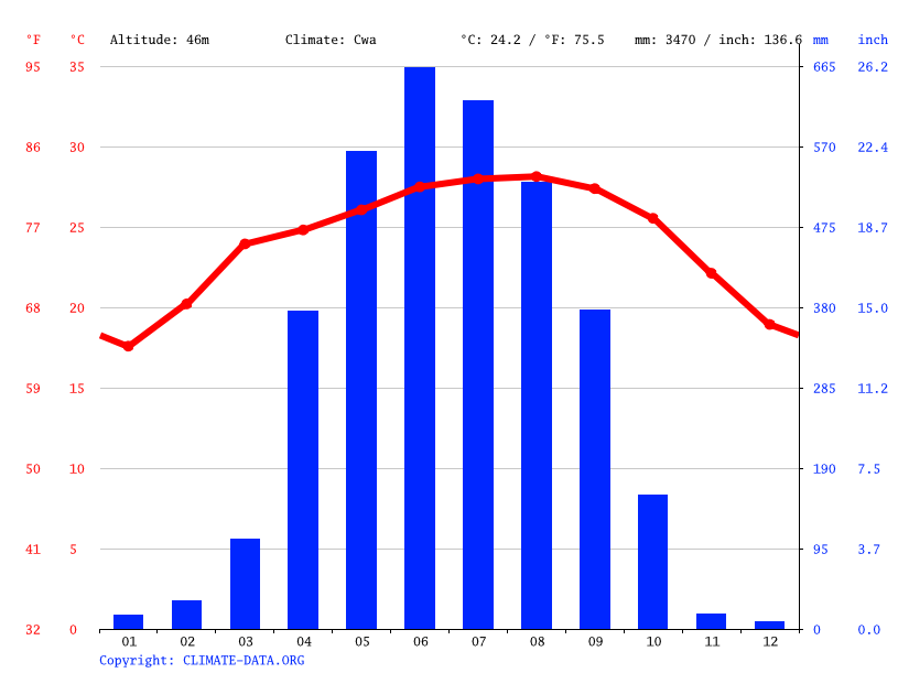 Climograph // Weather by Month, Barpeta