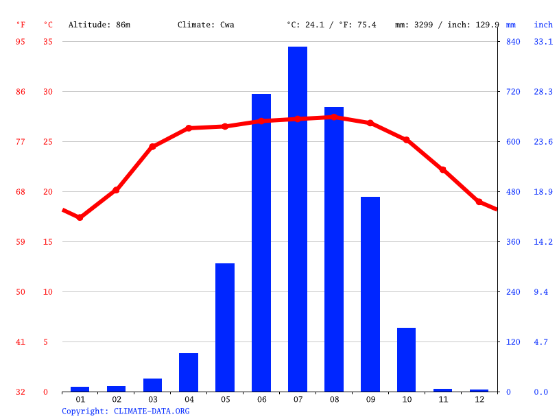 Climate graph // Weather by Month, Jalpaiguri