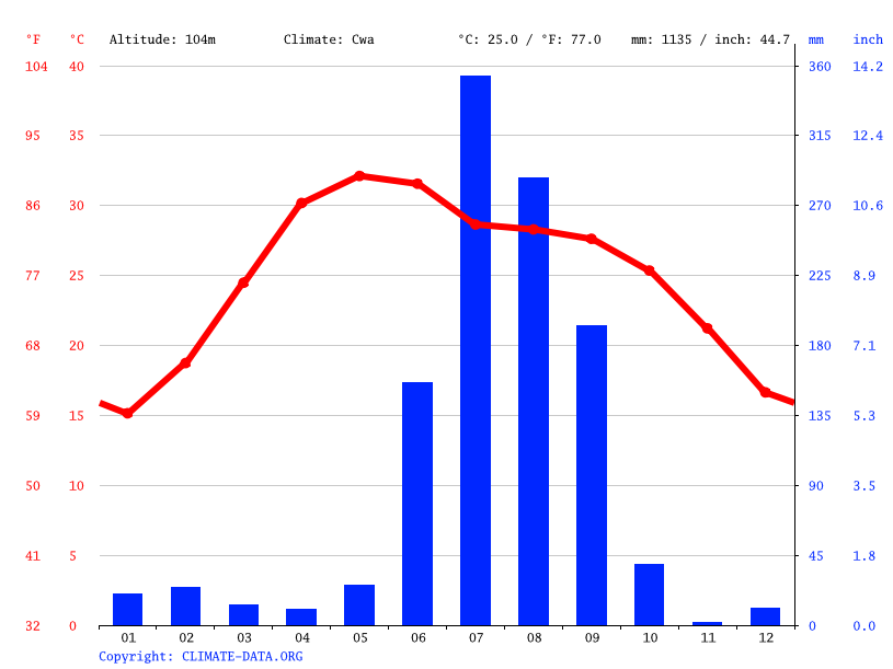 Climate graph // Weather by Month, Faizabad