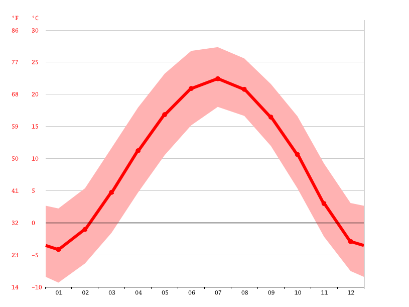 Temperature graph, Lucheng