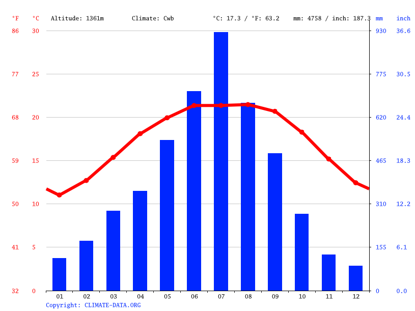 Climate graph // Weather by Month, Namchi
