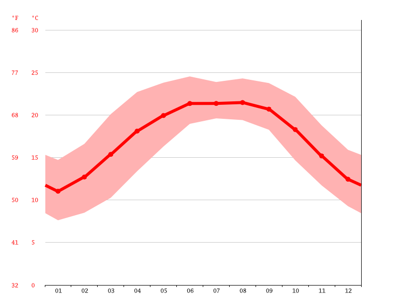 average temperature, Namchi