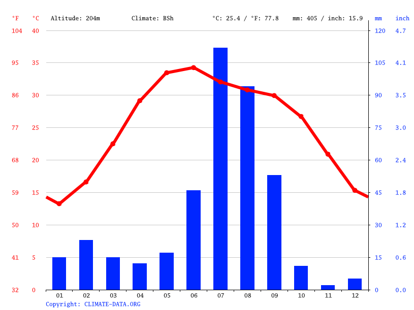 Climate graph // Weather by Month, Sirsa