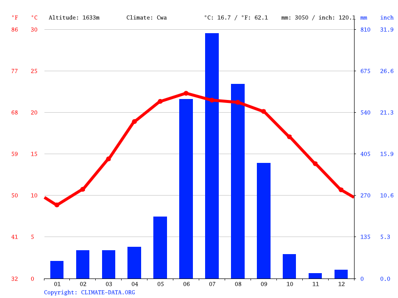 Climate graph // Weather by Month, Almora