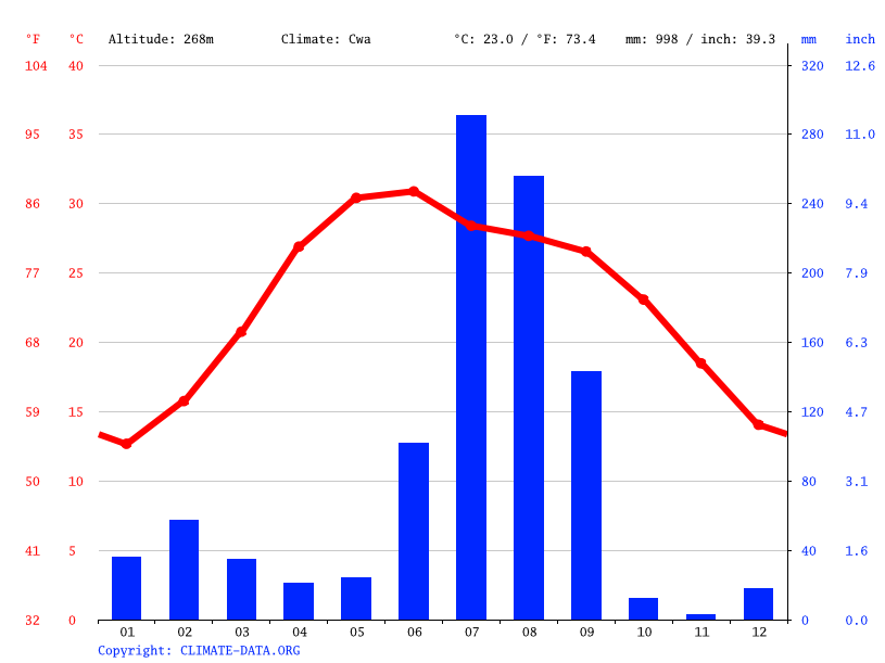 Climate graph // Weather by Month, Roorkee