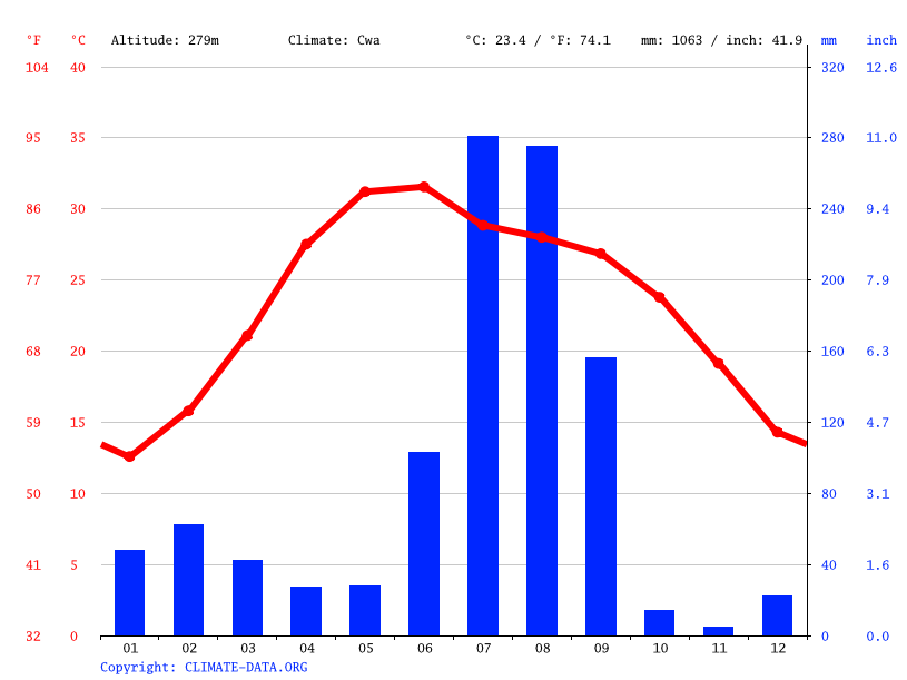 Climate graph // Weather by Month, Yamunanagar