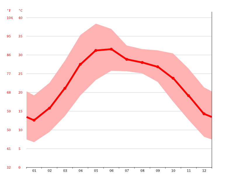 Temperature graph, Yamunanagar