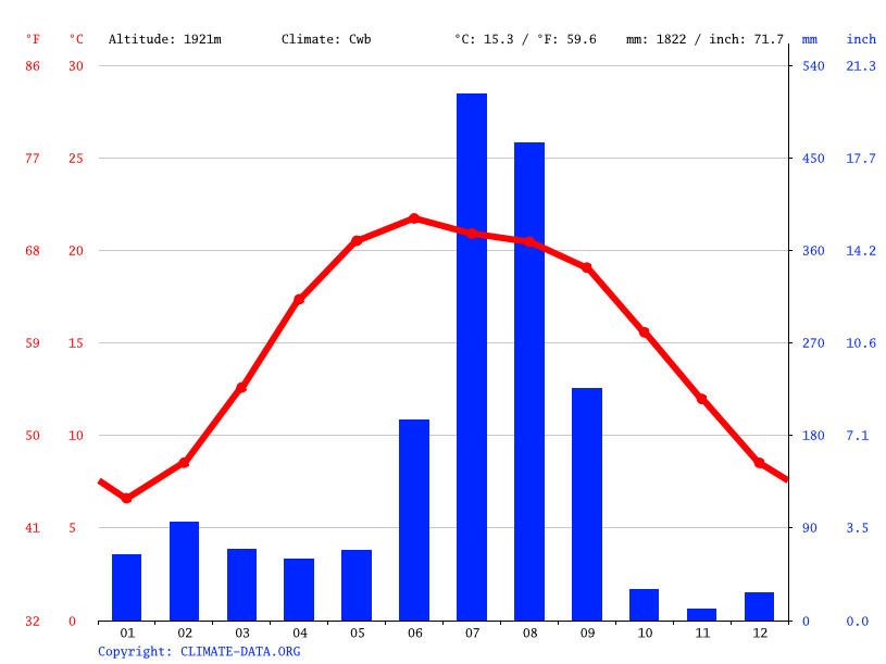Climate graph // Weather by Month, Mussoorie