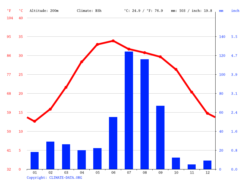 Climate graph // Weather by Month, Muktsar