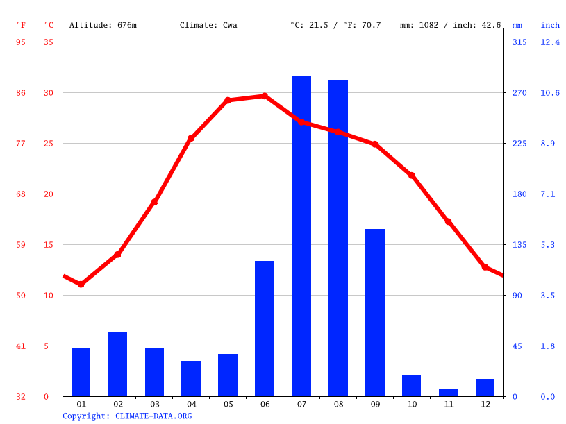Climate graph // Weather by Month, Kalka
