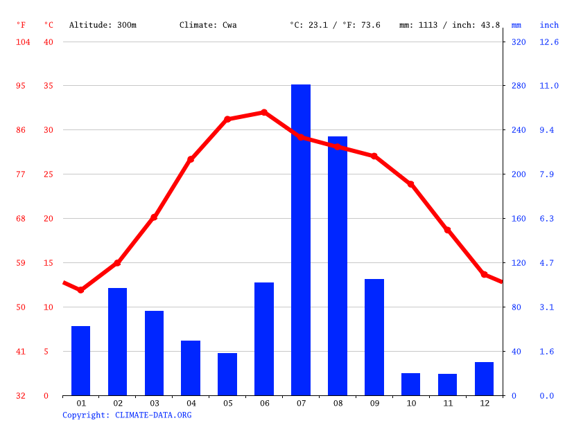 Climate graph // Weather by Month, Hoshiarpur