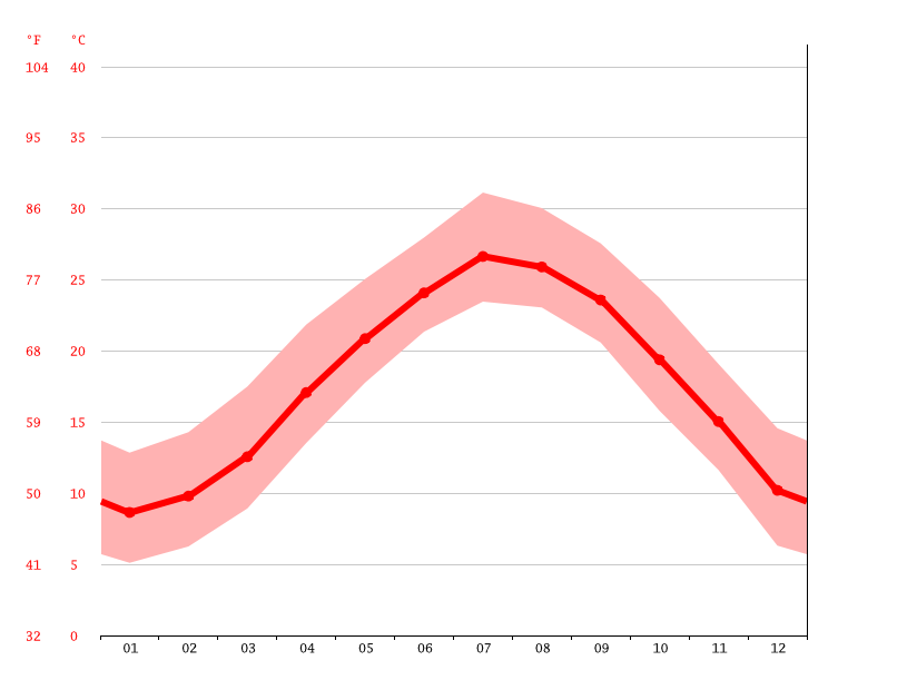 Temperature graph, Ningde