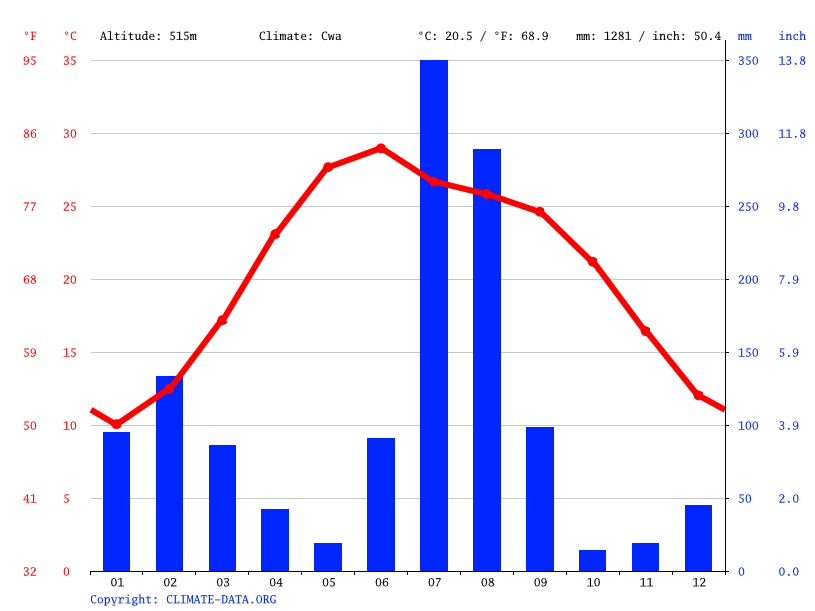 Climate graph // Weather by Month, Nurpur