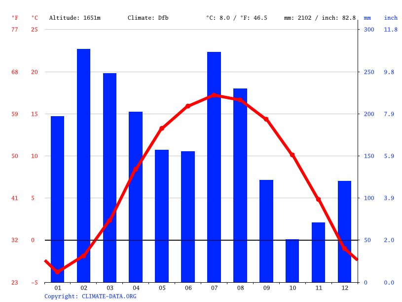 Climate graph // Weather by Month, Bhaderwah
