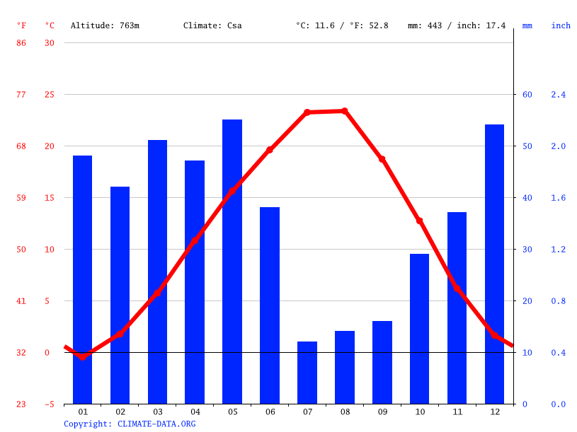 Climate graph // Weather by Month, Çankırı