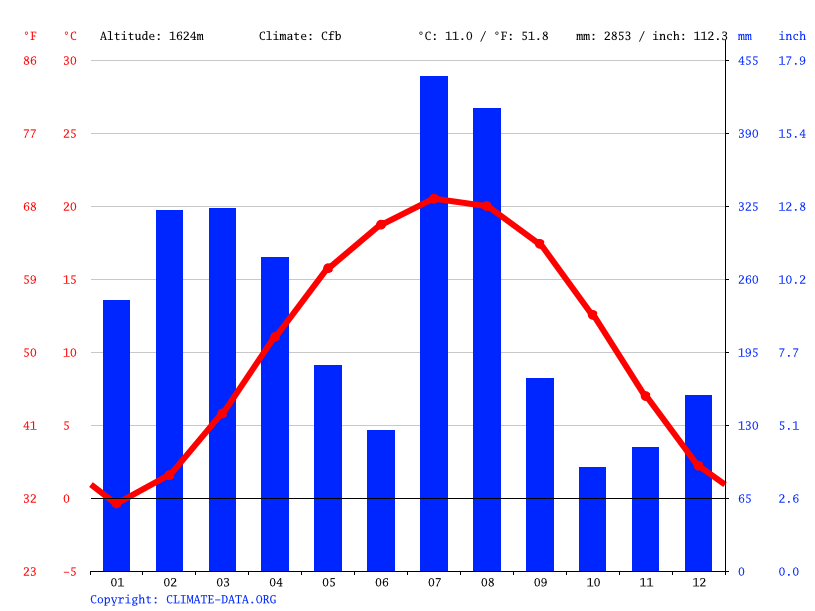 Climate graph // Weather by Month, Budgam