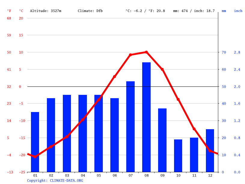 Climate graph // Weather by Month, Leh