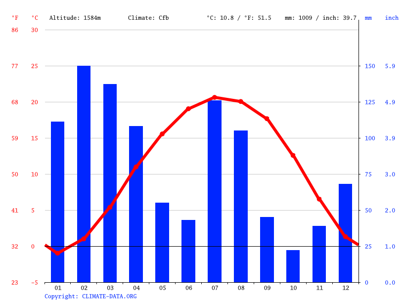 Climate graph // Weather by Month, Gandarbal