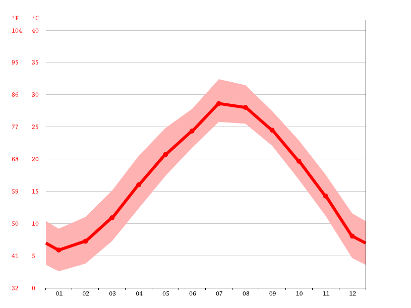 Temperature graph, Ningbo