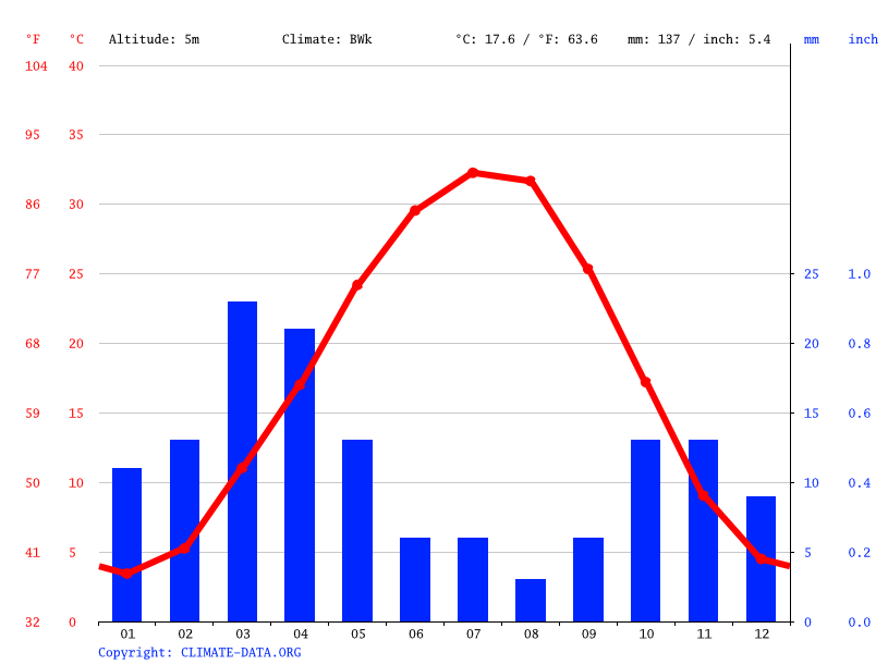 Climate graph // Weather by Month, Balkanabat