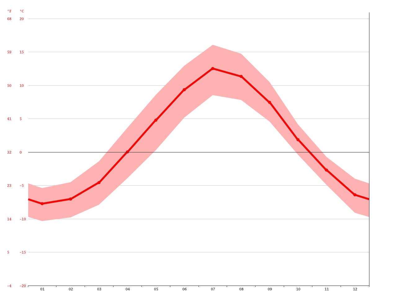 temperatur i åre