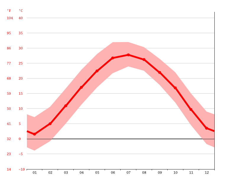 Temperature graph, Pingdingshan