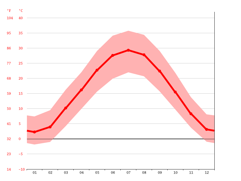 Temperature graph, G`oliblar
