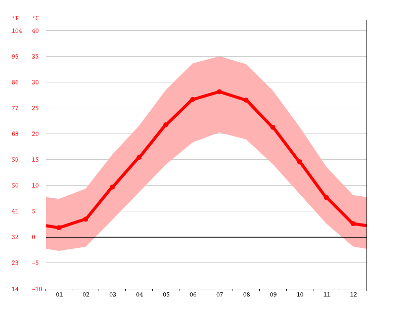 Temperature graph, Pakhtakor