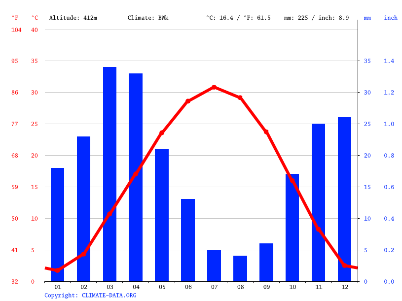Climate graph // Weather by Month, Kokand