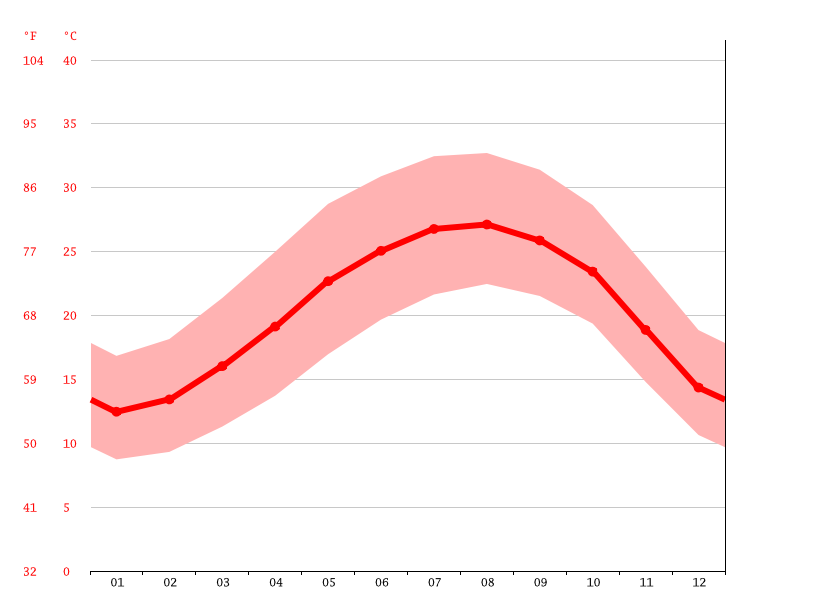 Temperature graph, Rosh HaAyin