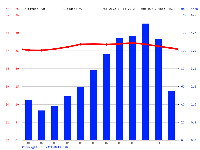 Climate graph // Weather by Month, Castries