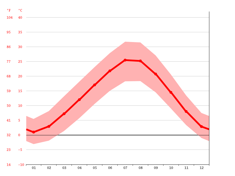 average temperature, Karaman
