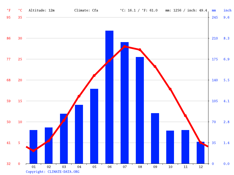 Climate graph // Weather by Month, Nanjing