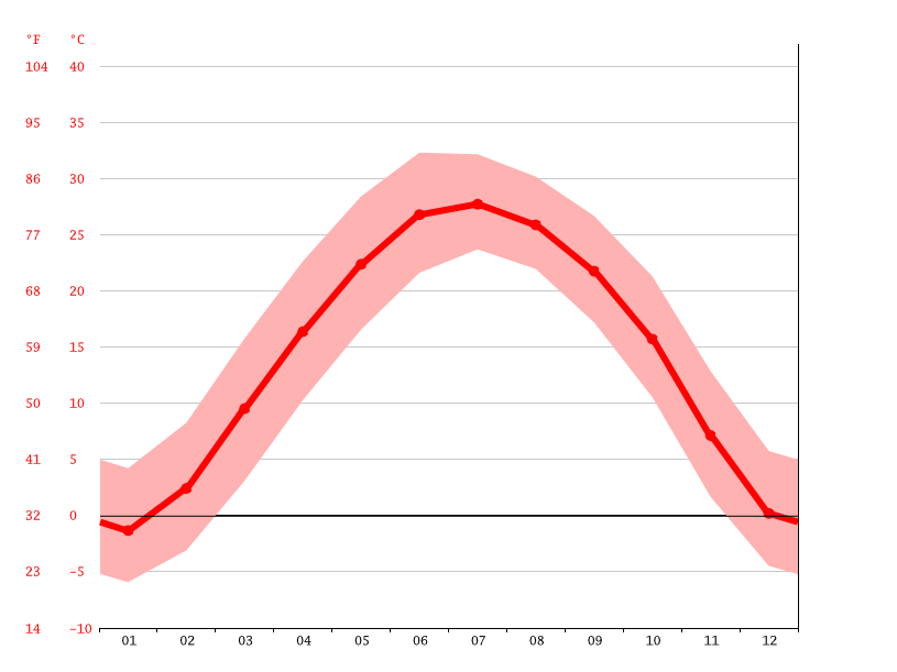 Temperature graph, Nangong