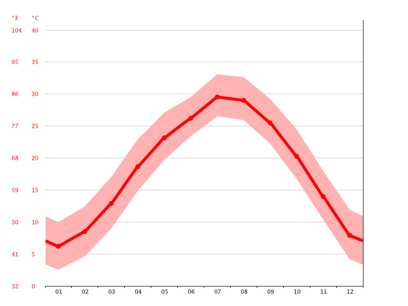 Temperature graph, Nanchang