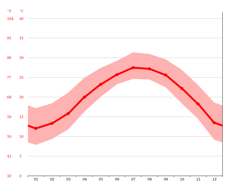 Temperature graph, Nan'an