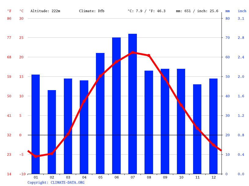 Climate graph // Weather by Month, Marine