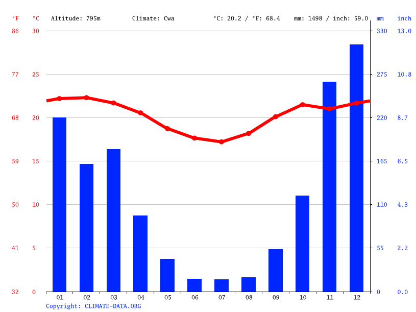 Climate graph // Weather by Month, Serro