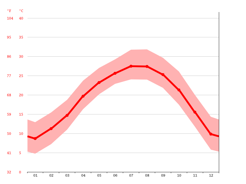 Temperature graph, Nanxiong