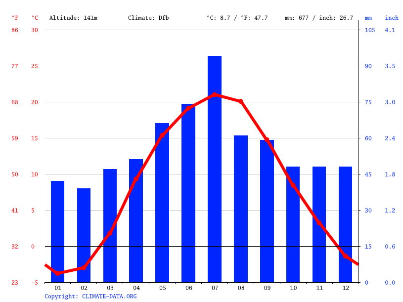 Climate graph // Weather by Month, Liubovychi