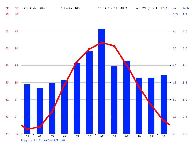 Climate graph // Weather by Month, Лебедівка