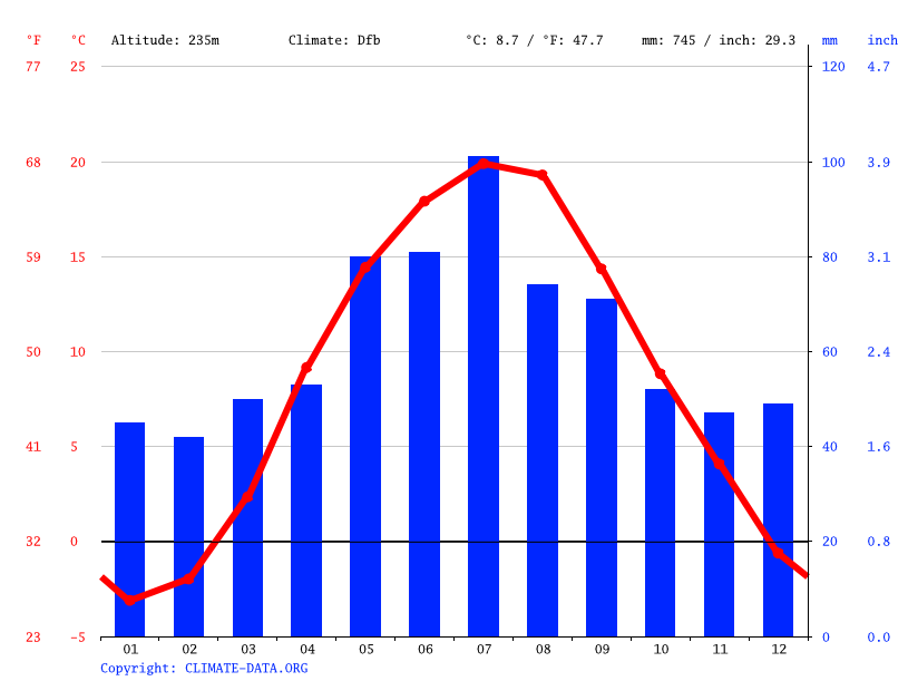 Climate graph // Weather by Month, Kremesh