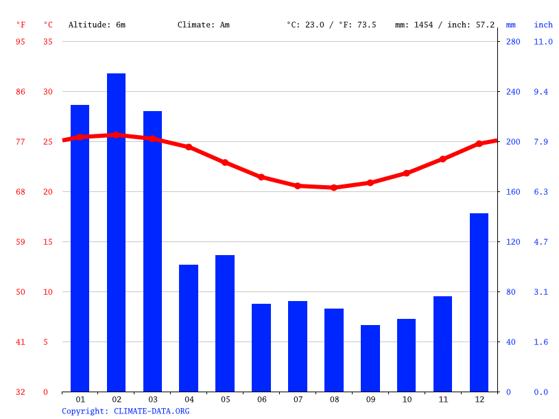 Climate graph // Weather by Month, Saint-Benoît