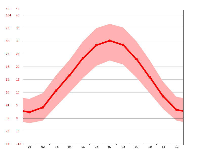 Temperature graph, Гагарин