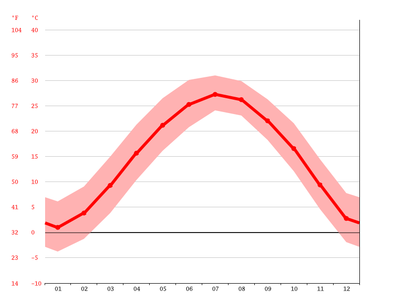 Temperature graph, Pizhou