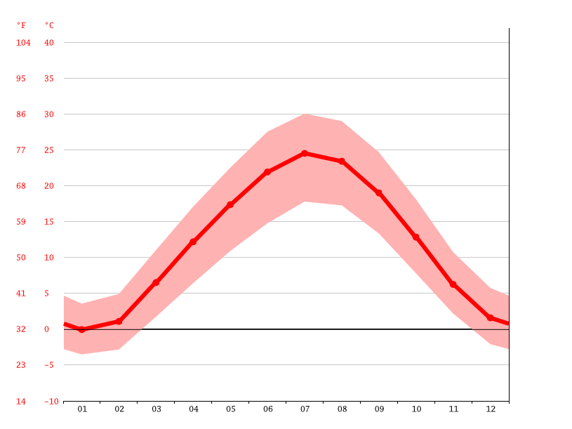 Temperature graph, Boysun